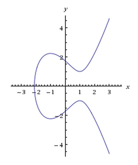 Example graph of an Elliptic Curve.