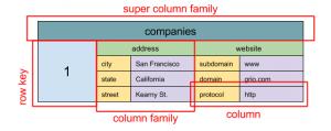 wide_column_store