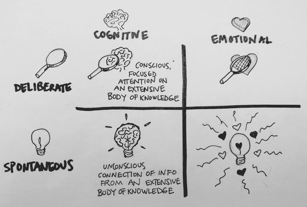 Creativity matrix