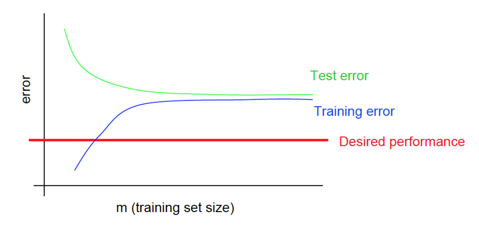 High Bias Learning Curve