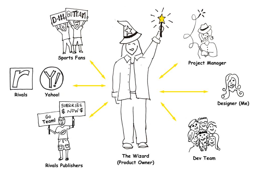 Illustration of Rivals product development team