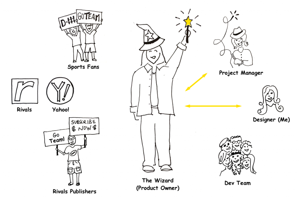 Illustration of the Rivals product development team