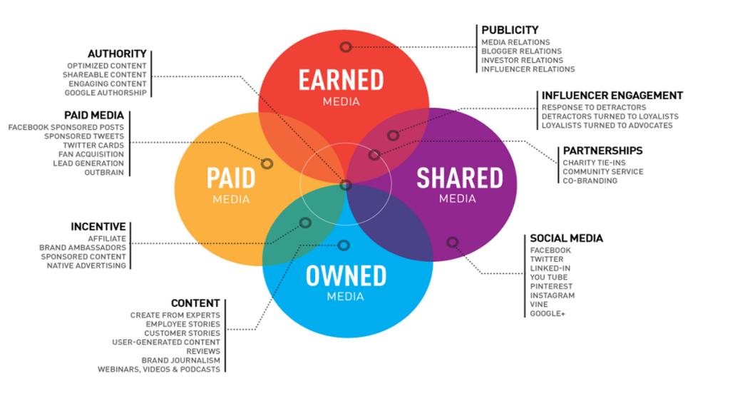 New model of the media landscape