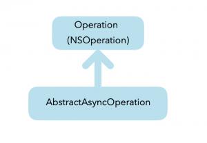 AbstractAsynOperation Class Diagram