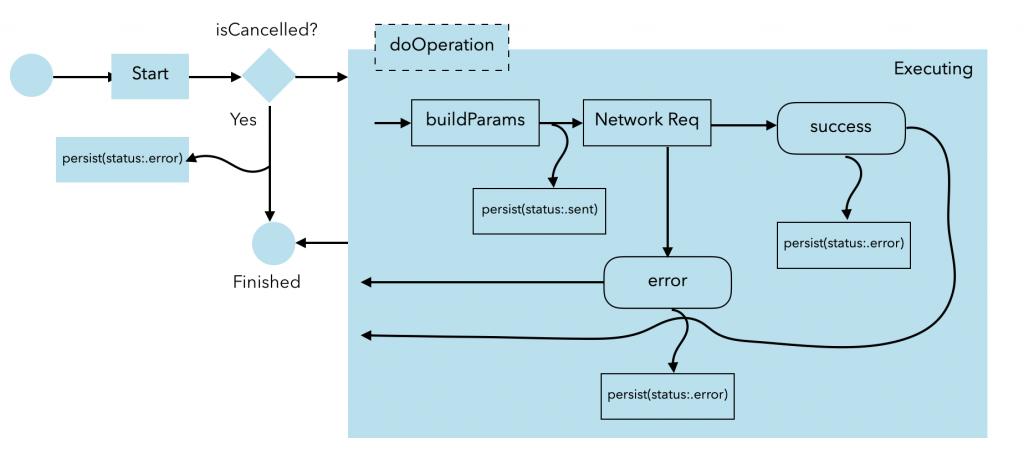 State Diagram AsynchronousOperation
